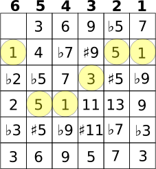 Major Chord Depiction
